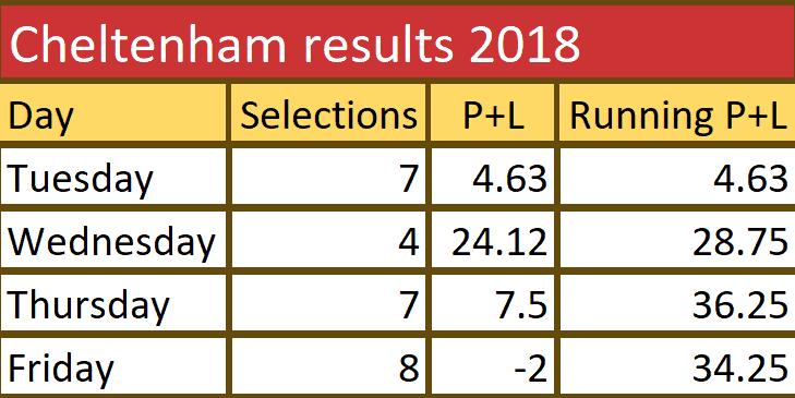Chelt 2018 results 5