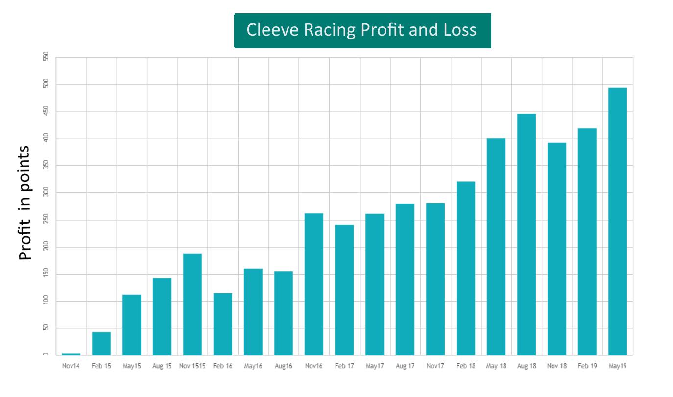 Cleeve Racing profit and loss Nov 14 to May 19 3