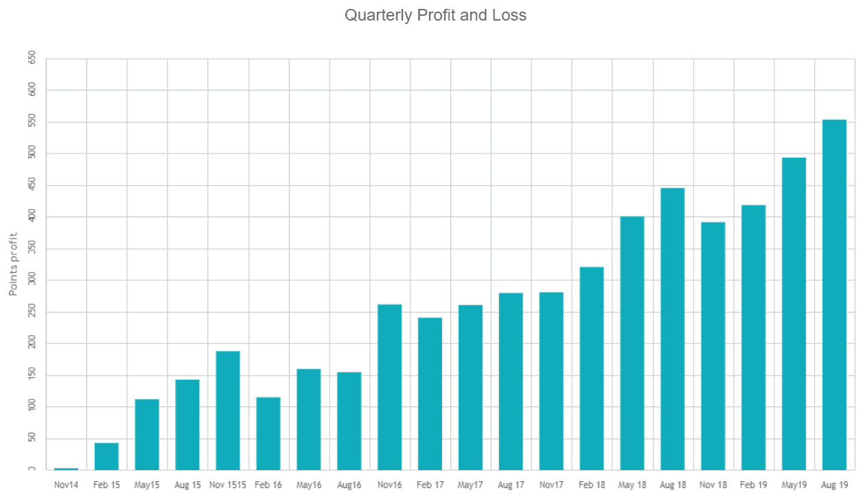 Quarterly Profit and Loss